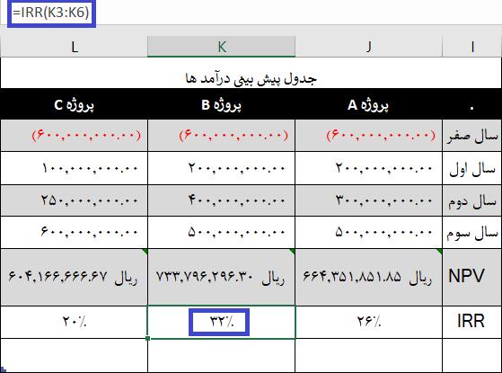 محاسبه IRR در اکسل